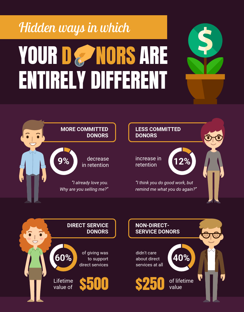 People Infographic Donor Percentage Comparison Template