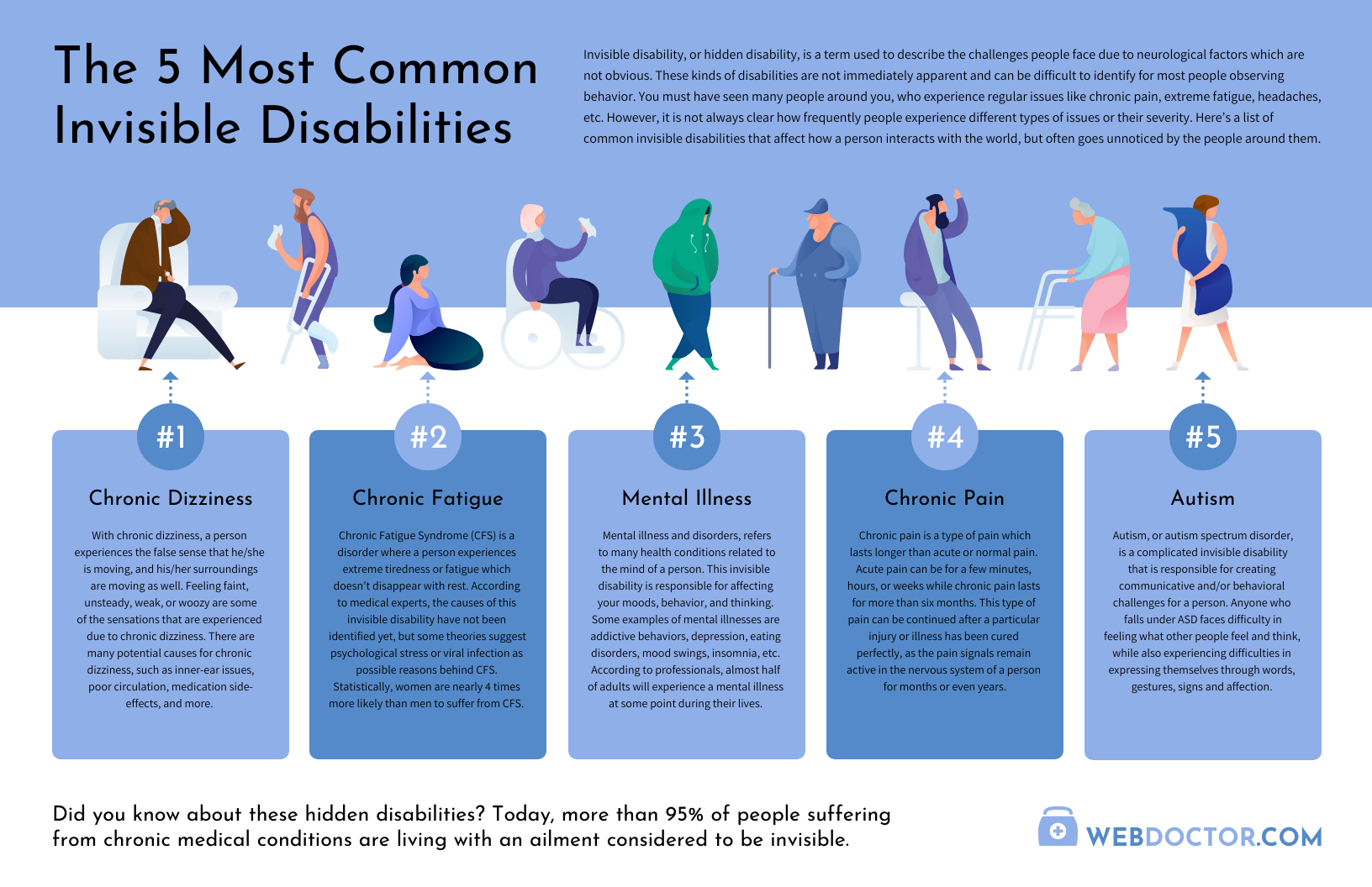 People Infographic Icons Template Invisible Disability Health