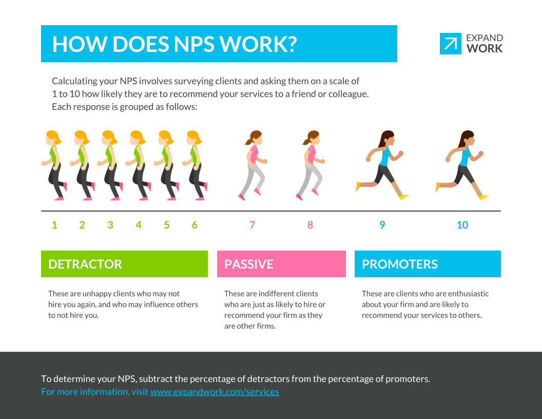 People Infographic Template How NPS Works