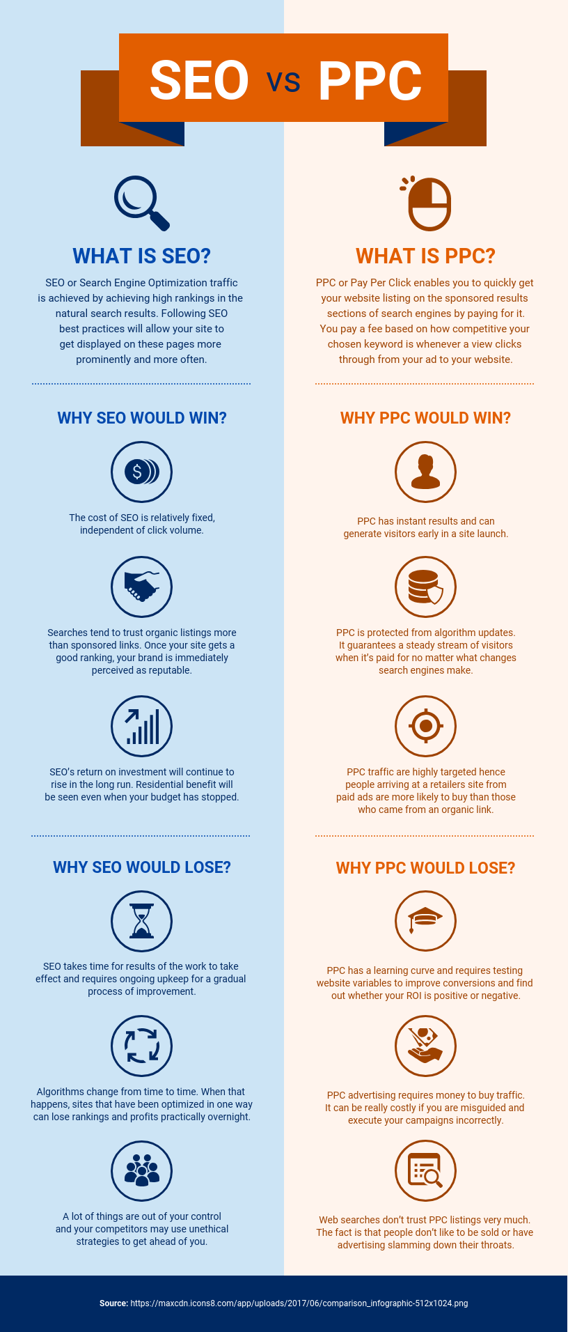 Simple Infographic Example SEO vs PPC Infographic Template
