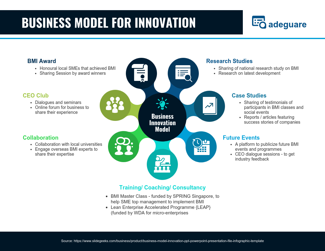 Sales Infographics Business Model Innovation Template