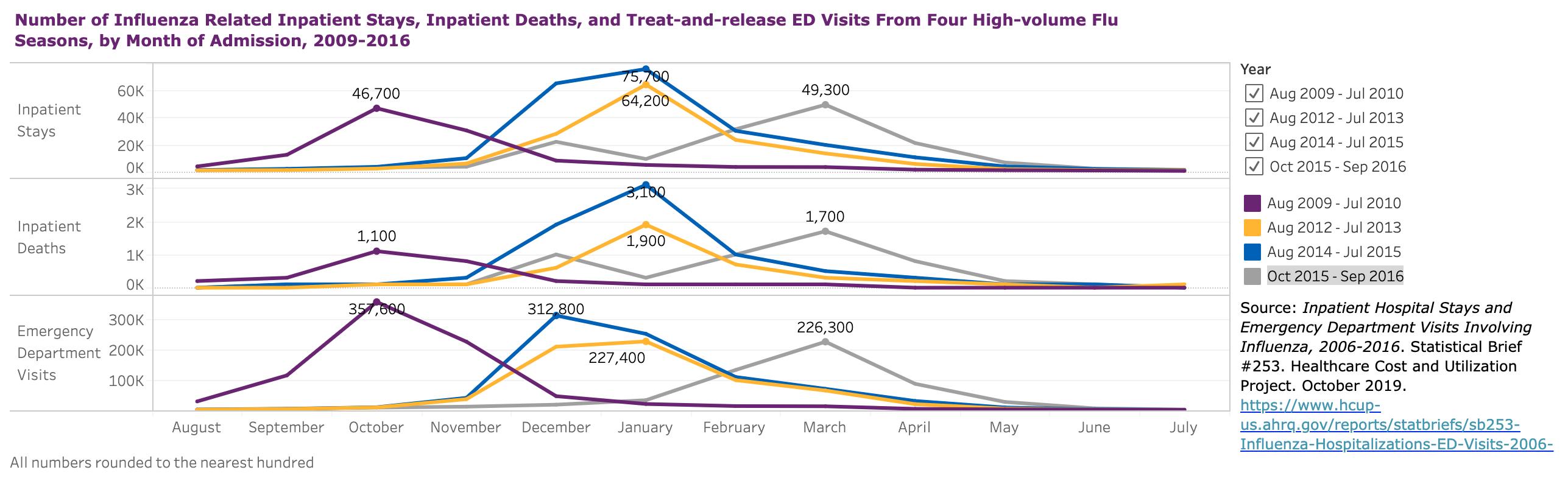Healthcare Data Visualization Flu Statistics