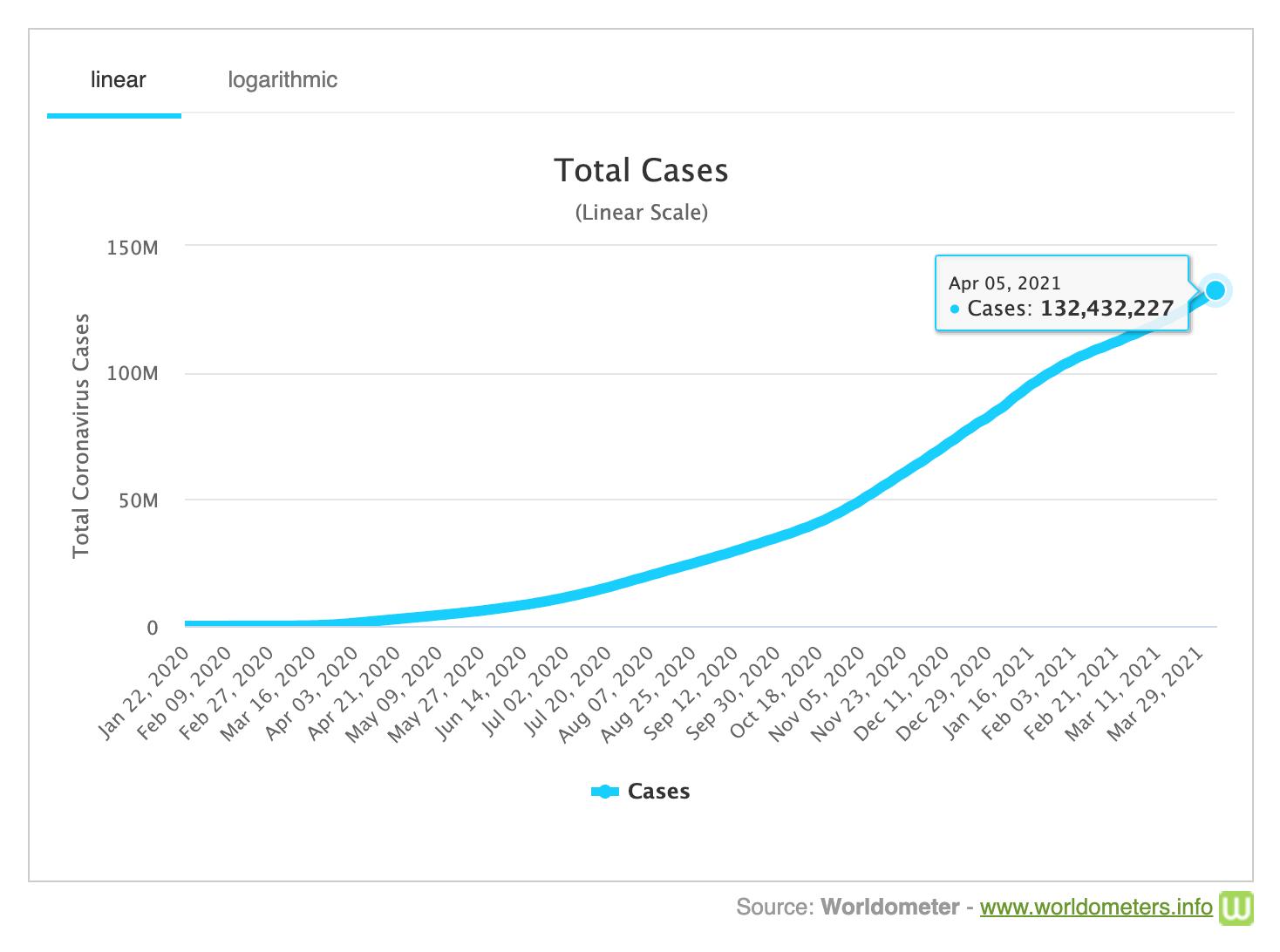 Healthcare Data Visualization Total COVID-10 Cases
