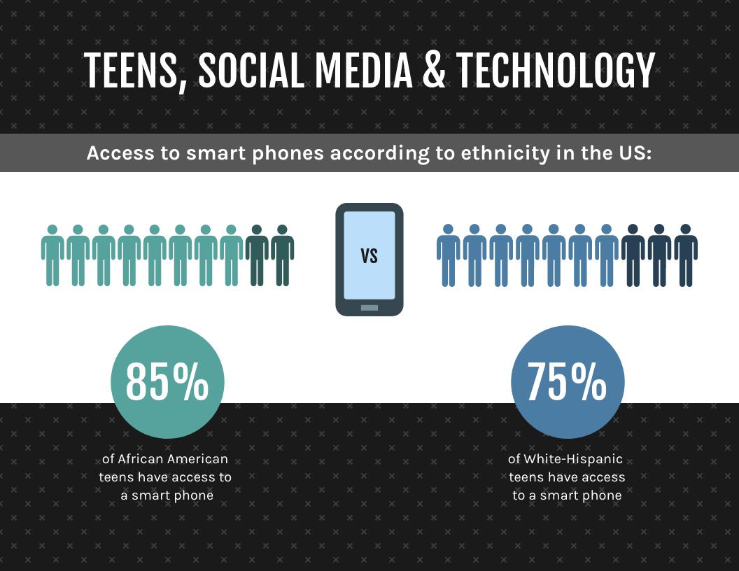 Social media infographic template teen ethnicity social media