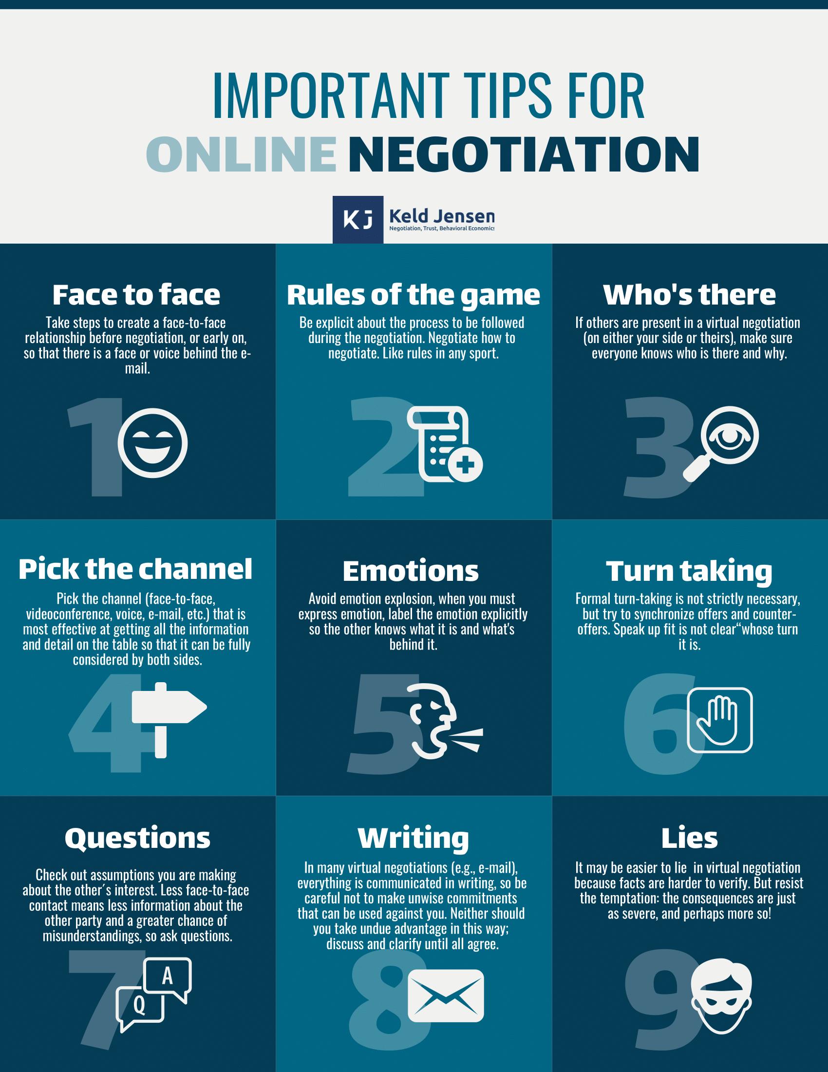 Tips Online Negotiation-1