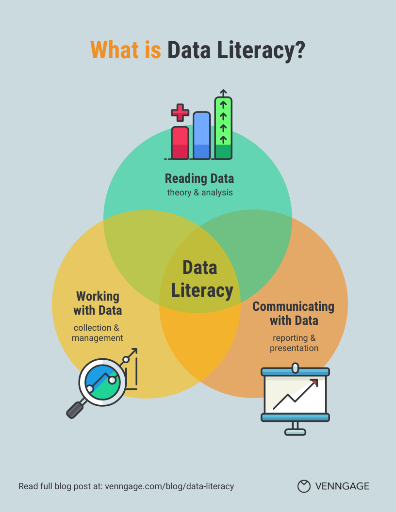 data literacy definition: reading data, working with data, communicating with data.