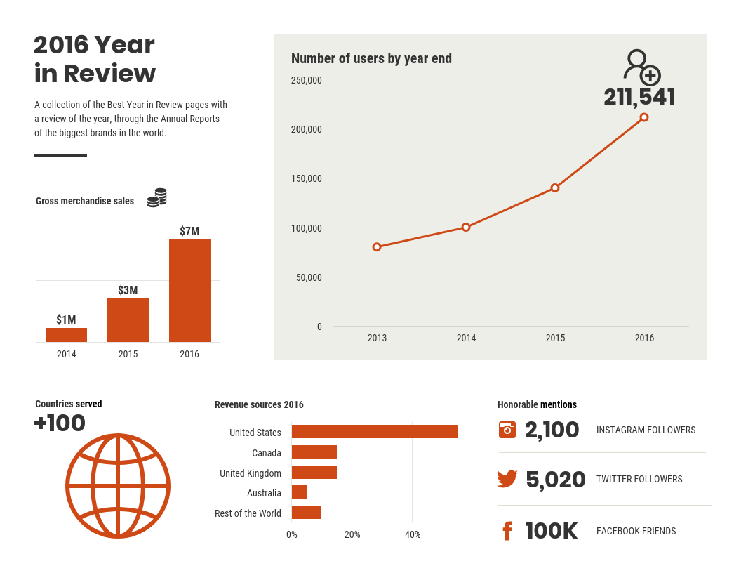 Data Design vs Infographic Example Year in Review Report Template.