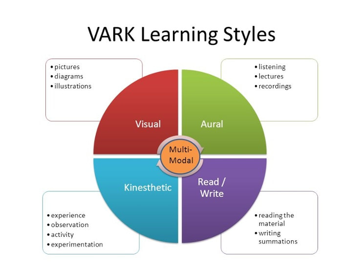 Visual Learning and other learning styles