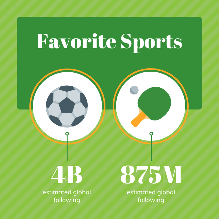 visualize numbers favorite sports