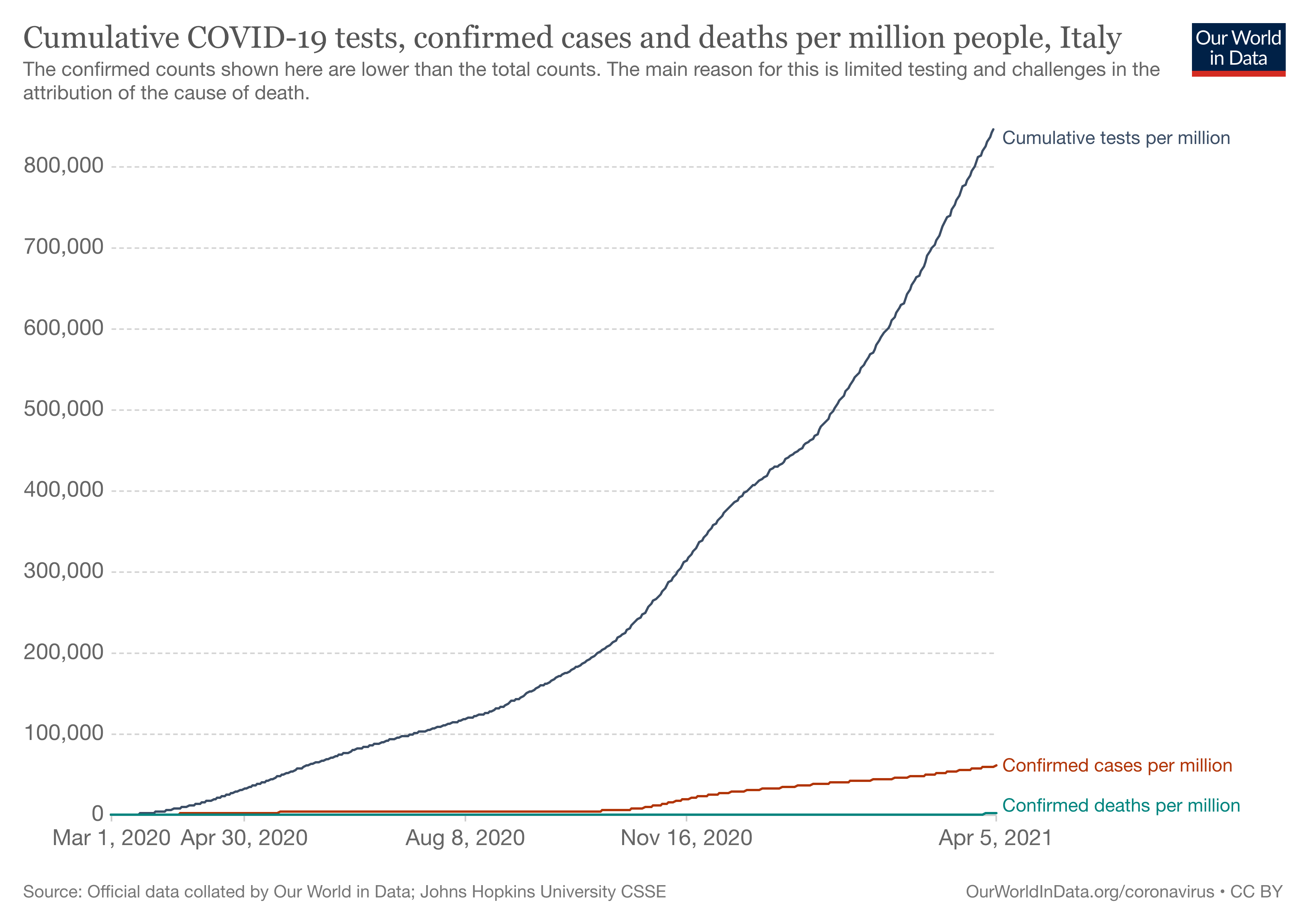 Healthcare Data Visualization COVID Test Cases Per Million Italy