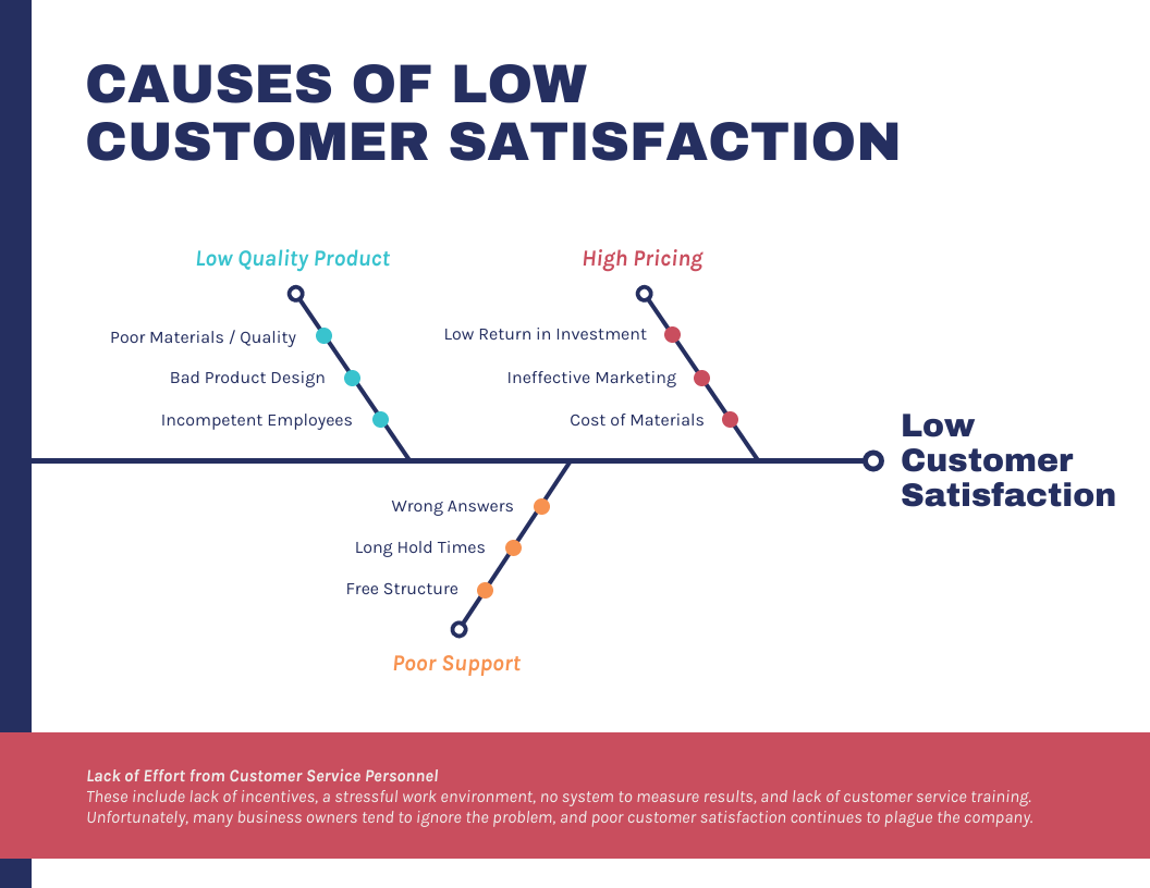 data over time fishbone diagram customer satisfaction
