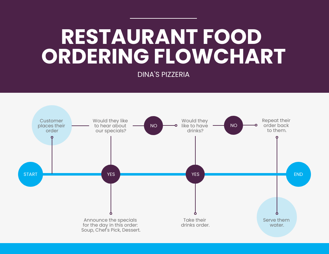 data over time restaurant food ordering flow chart