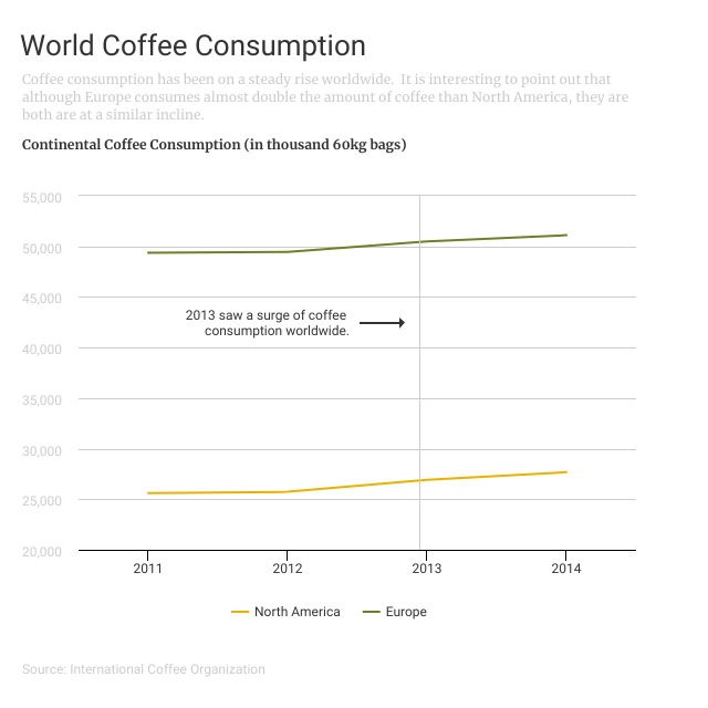data over time line graph world coffee consumption