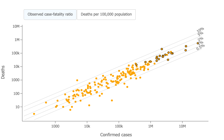 Healthcare Data Visualization Mortality Analysis Scatterplot