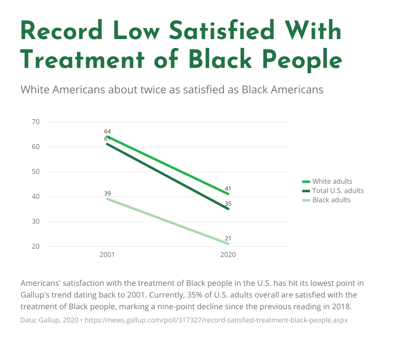 data over time line graph black people treatment