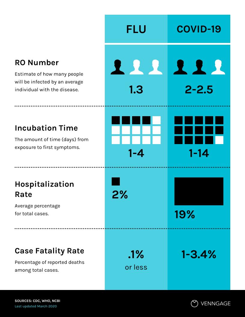 Healthcare Data Visualization Flu vs COVID-19 Comparison Infographic