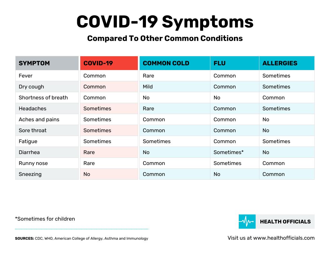 table infographic covid19 symptoms comparison