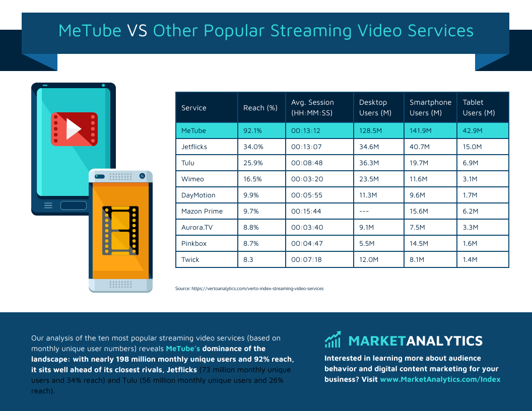 table infographic metube vs other popular streaming video services