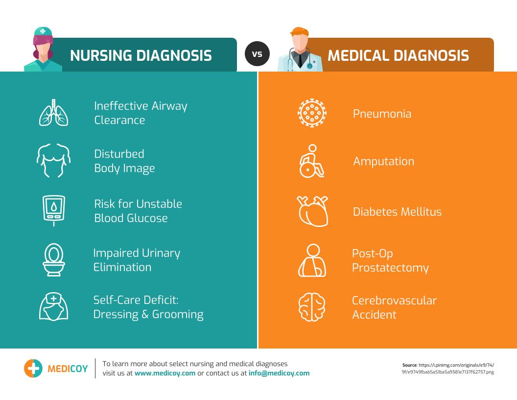 table infographic nursing diagnosis vs medical diagnosis template