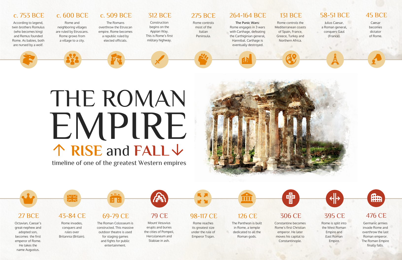 change in data over time roman empire timeline infographic
