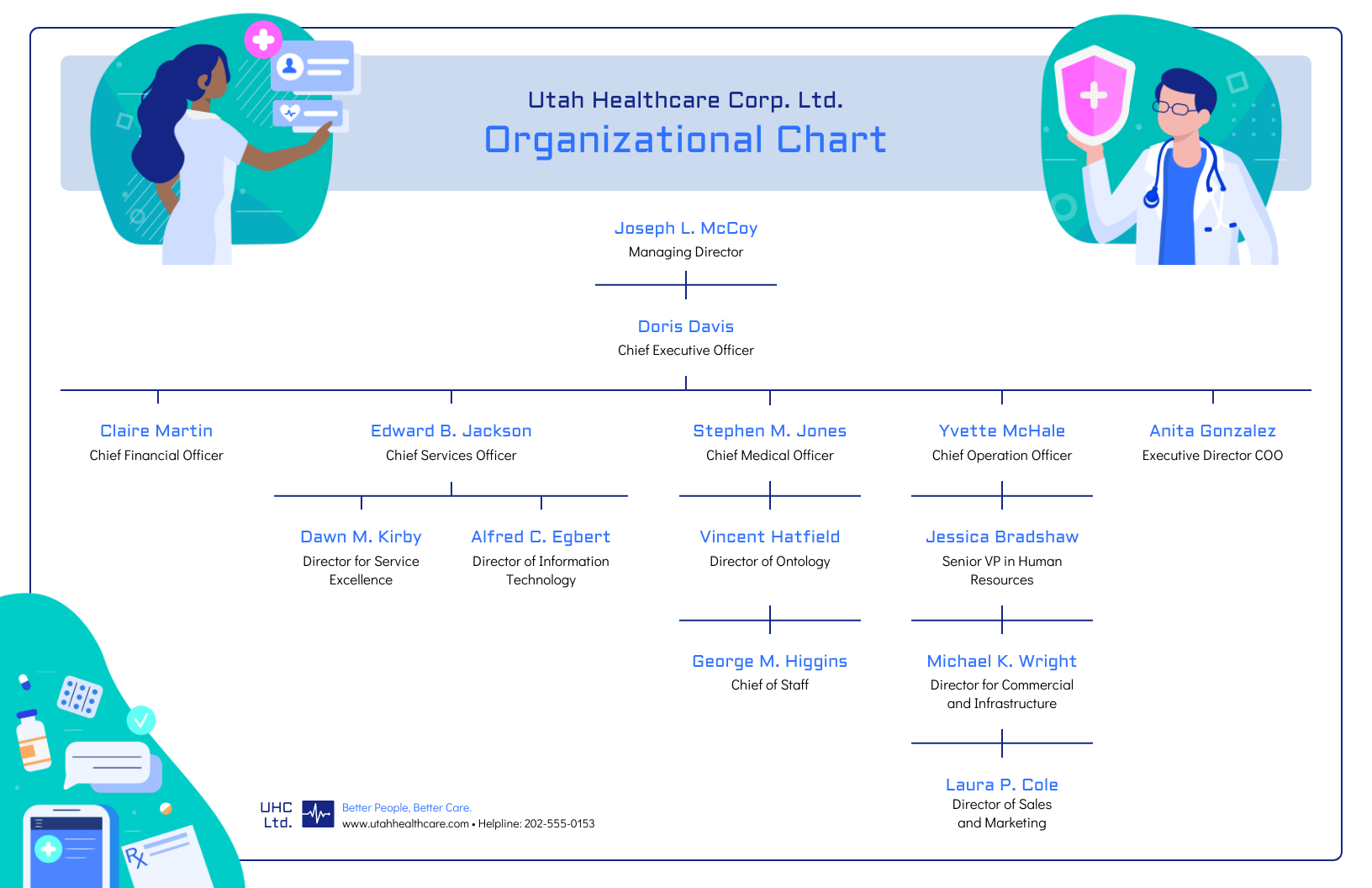 visual learning example corporate healthcare organization chart