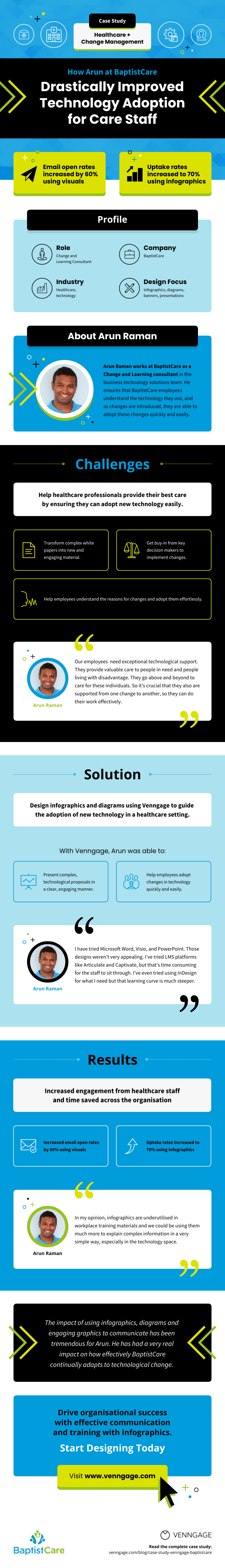 BaptistCare Case Study Featured Infographic
