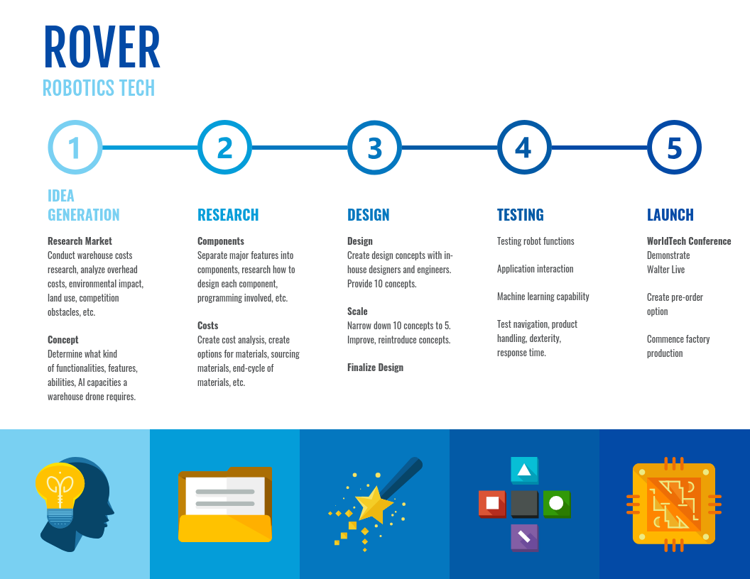 Change Management Strategy Blue Robotics Technology Infographic Template