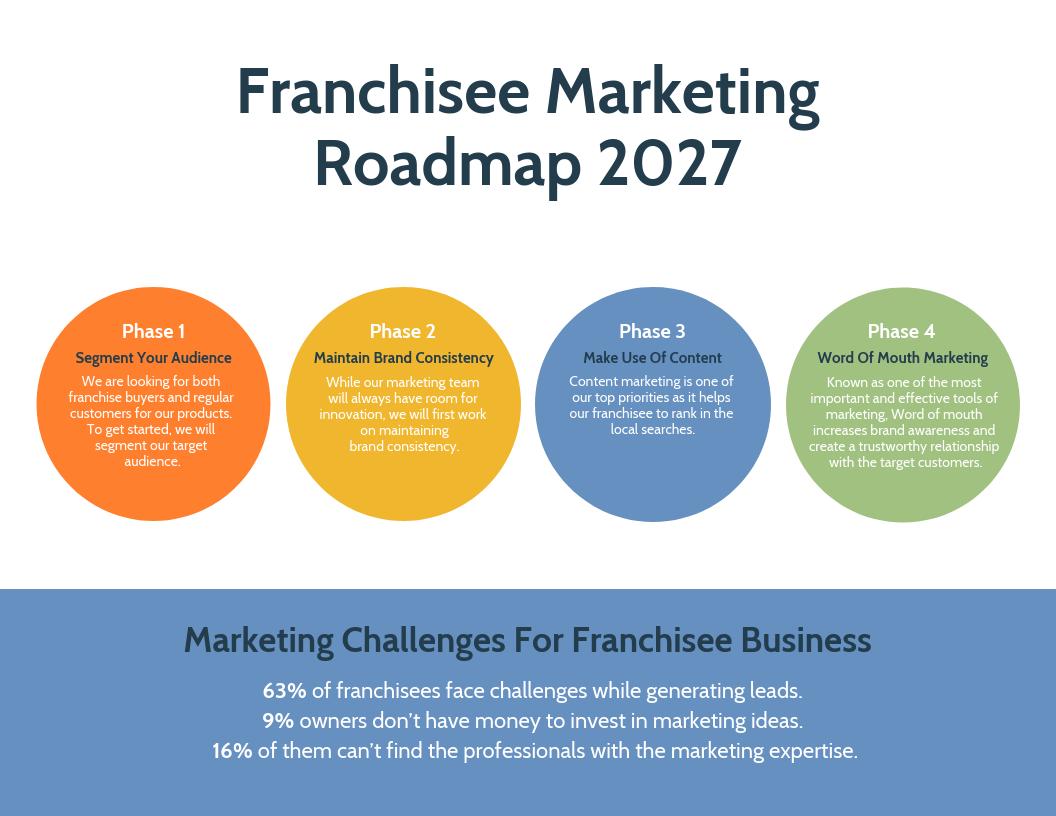 Change Management Strategy Franchise Strategic Roadmap