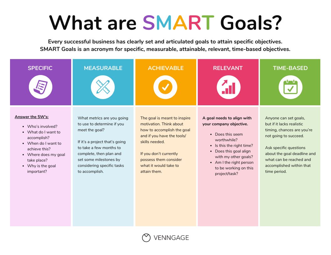 Change Management Strategy SMART Goal Infographic Template