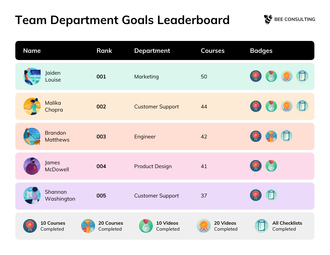 Change Management Strategy Team Department Goals Leaderboard Infographic