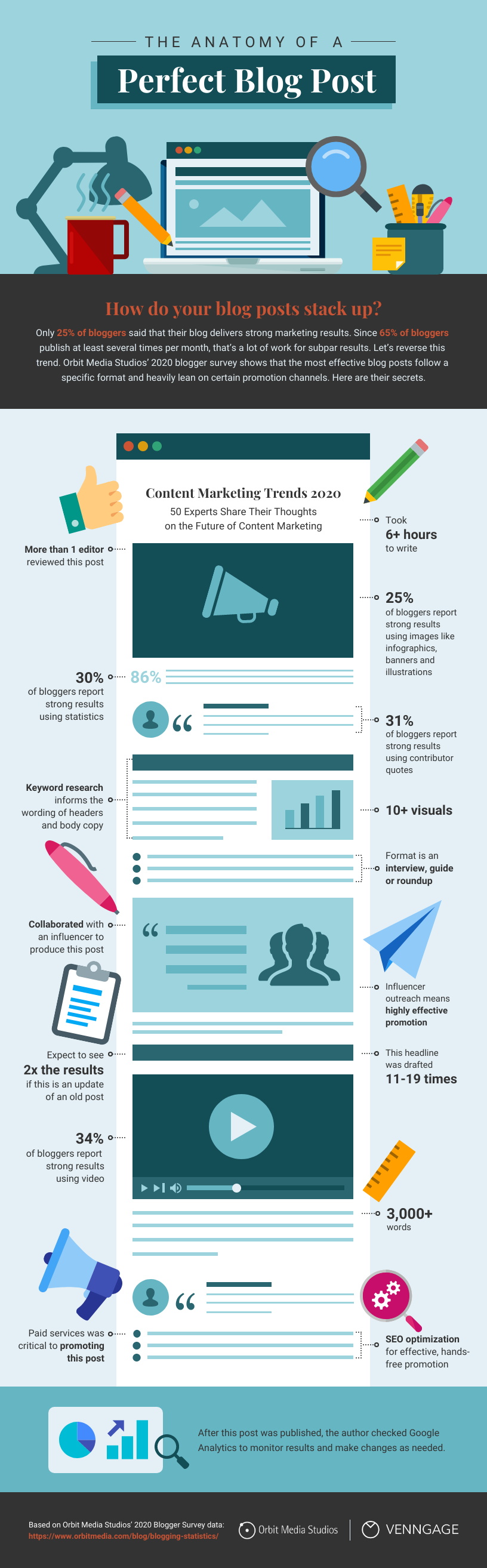 How to cite on an infographic