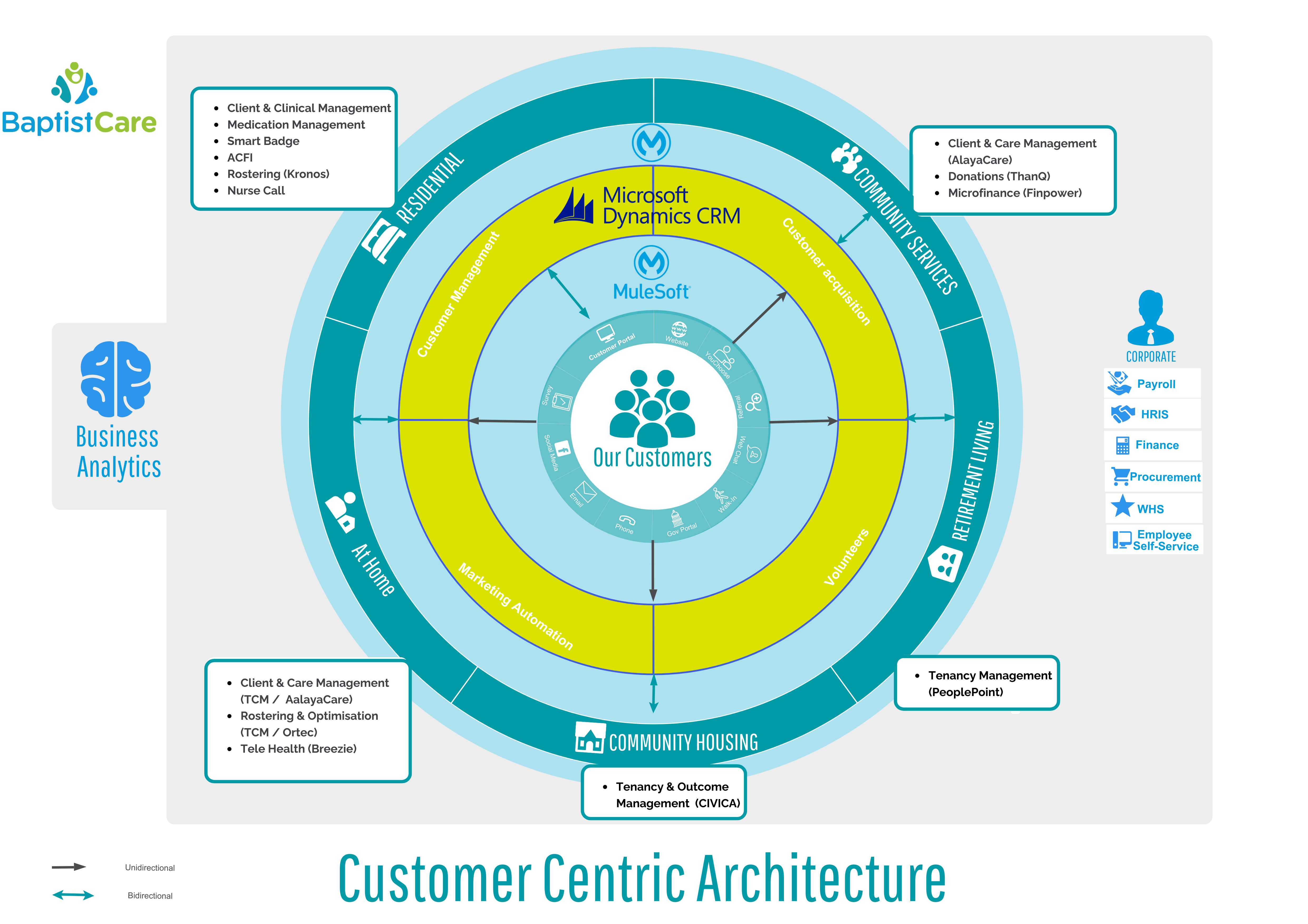 Complete Software Architecture Infographic