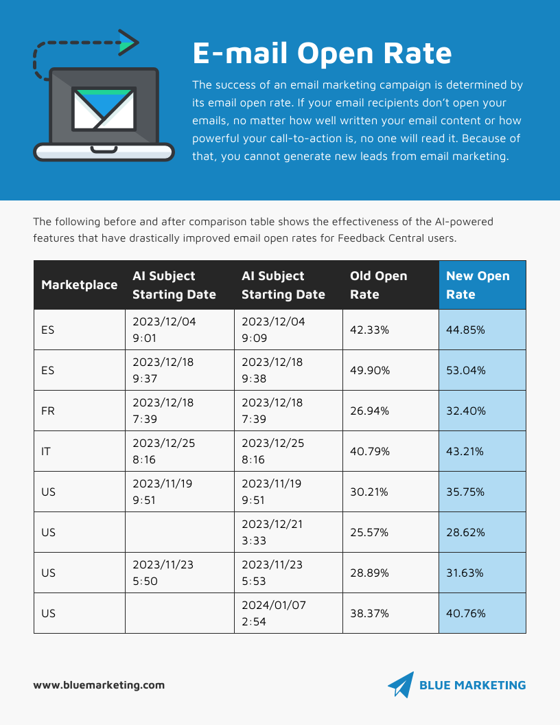 Email Marketing Infographic Template Old vs New Email Open Rate