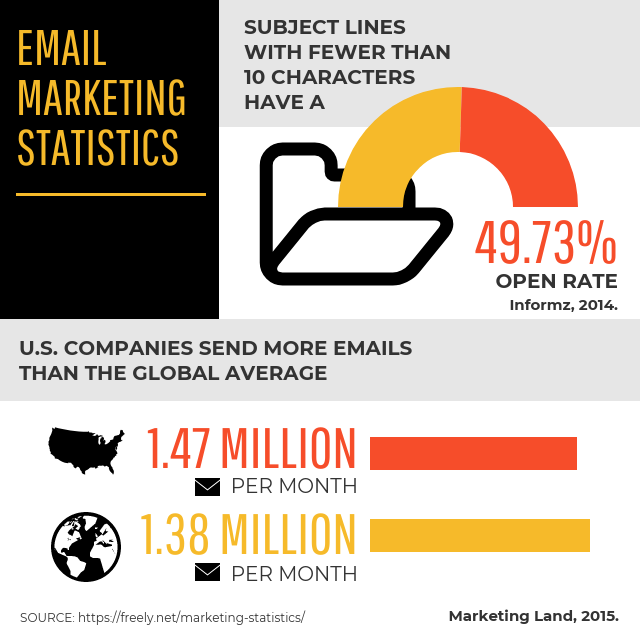 Email Marketing Statistics Infographic Template
