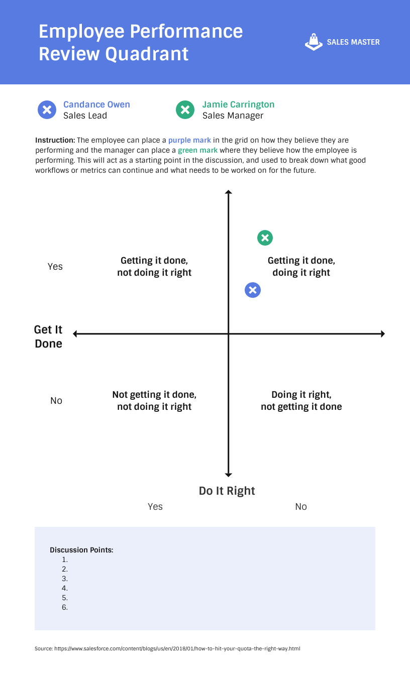 Employee Performance Review Quadrant Infographic Template