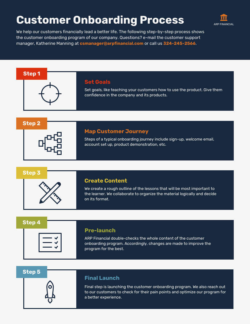 Change Management Process Infographic Template Customer Onboarding