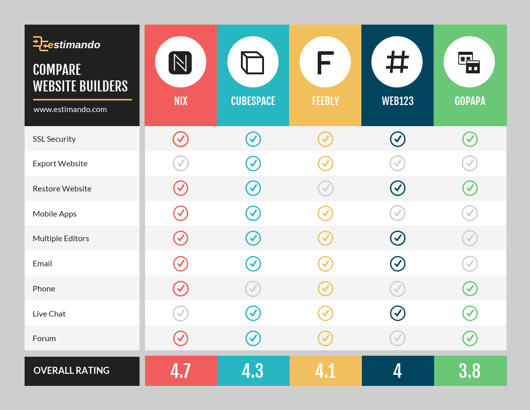 Product Infographic Website Host Product Feature Comparison Template