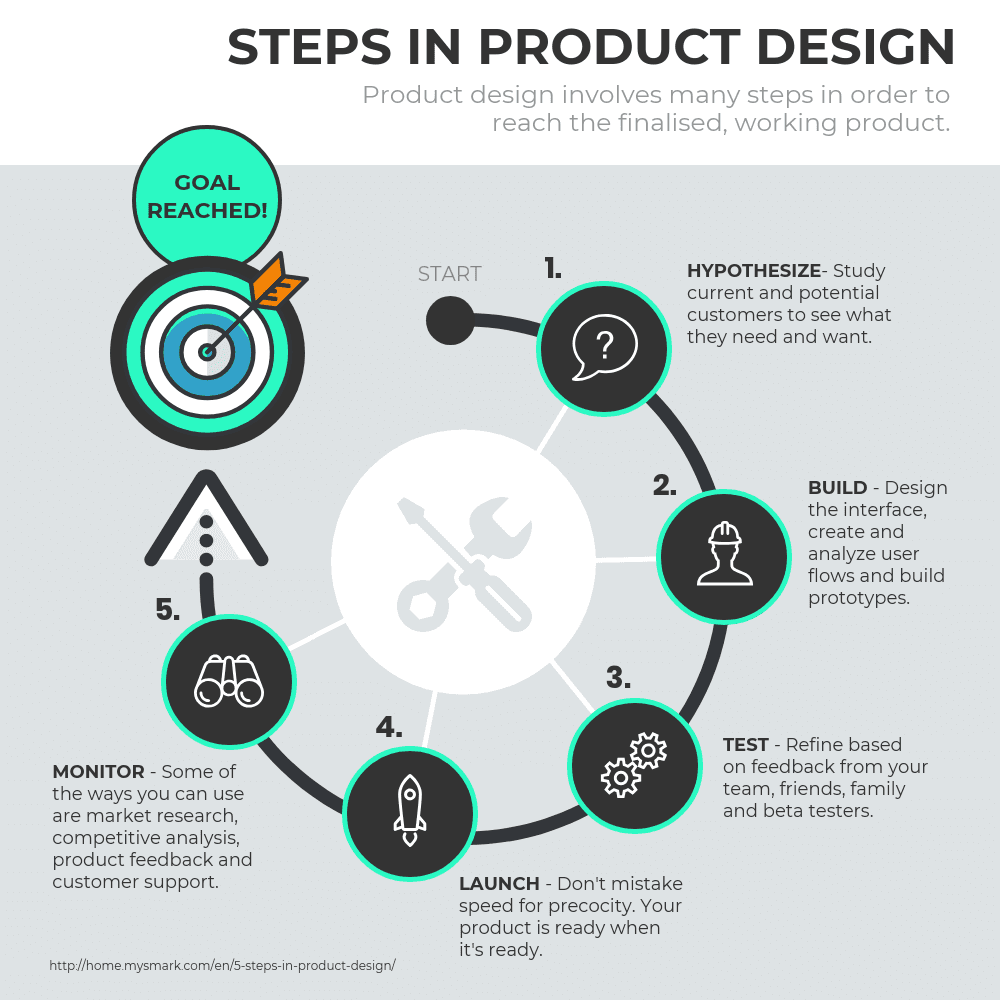 Product Infographic 5 Step Product Design Process Cycle Template