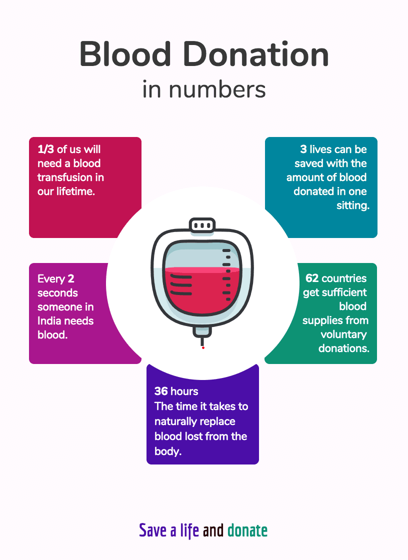 Product Infographic Blood Donation In Numbers Template