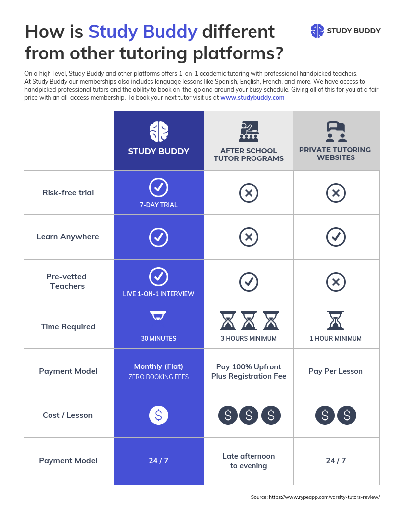 Product Infographic Marketing Competitor Pricing Comparison Infographic
