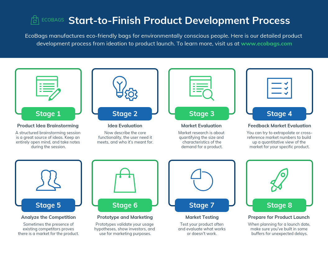 Product Infographic Product Development Process Template