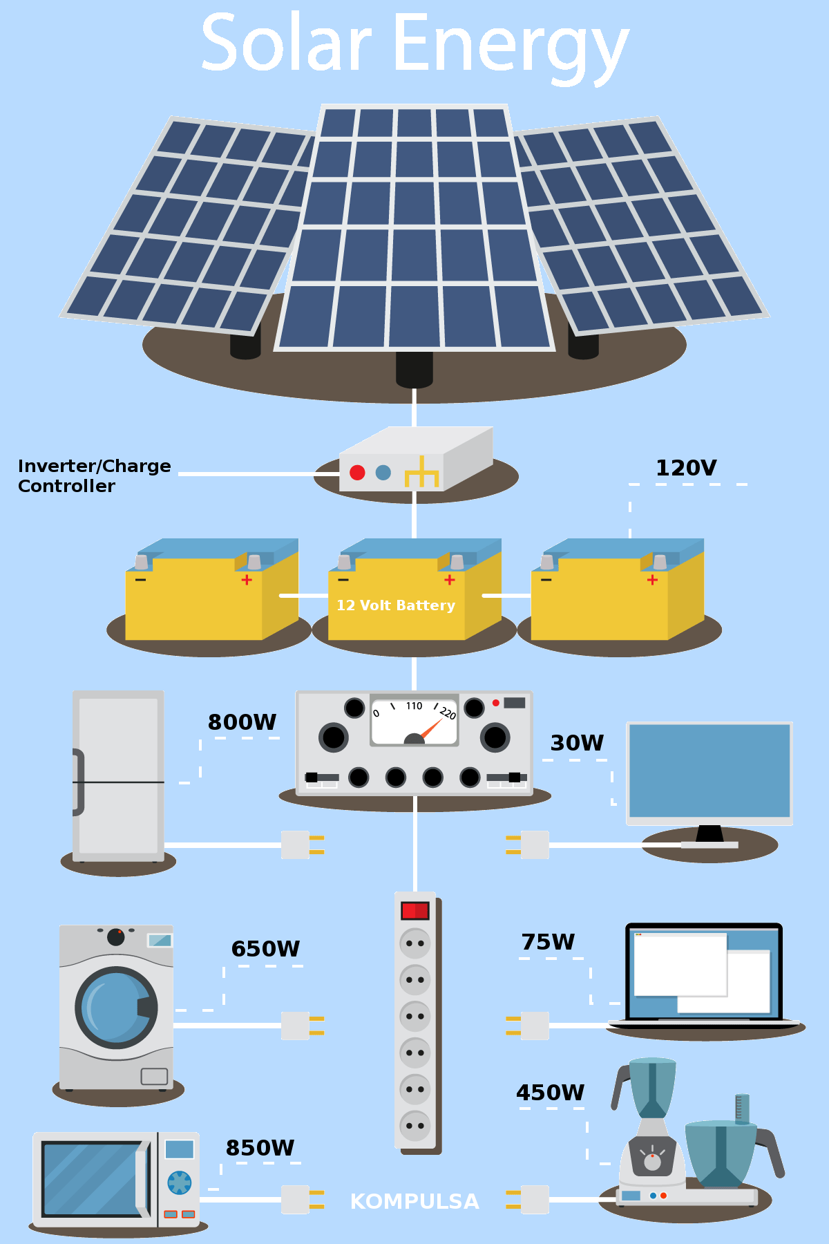 Product Infographic Solar Power Infographic Transparent New Wattages