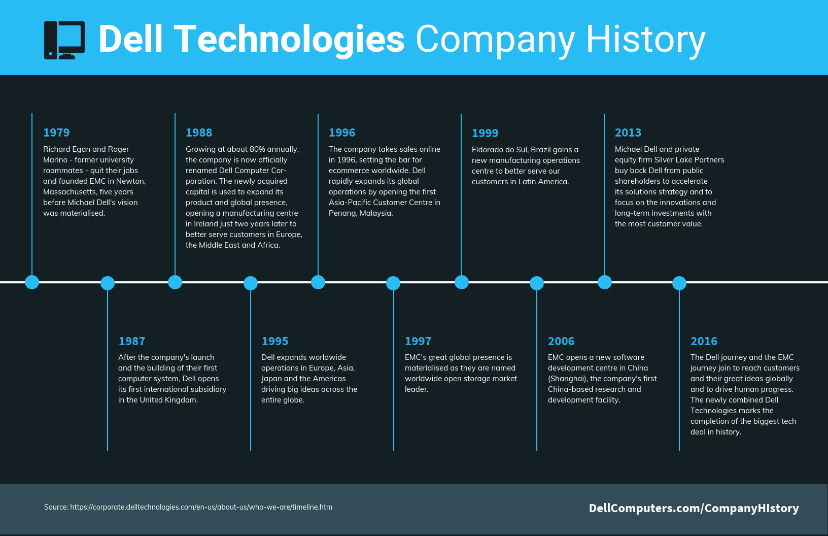 Technology Infographic Technology Company History Timeline Template