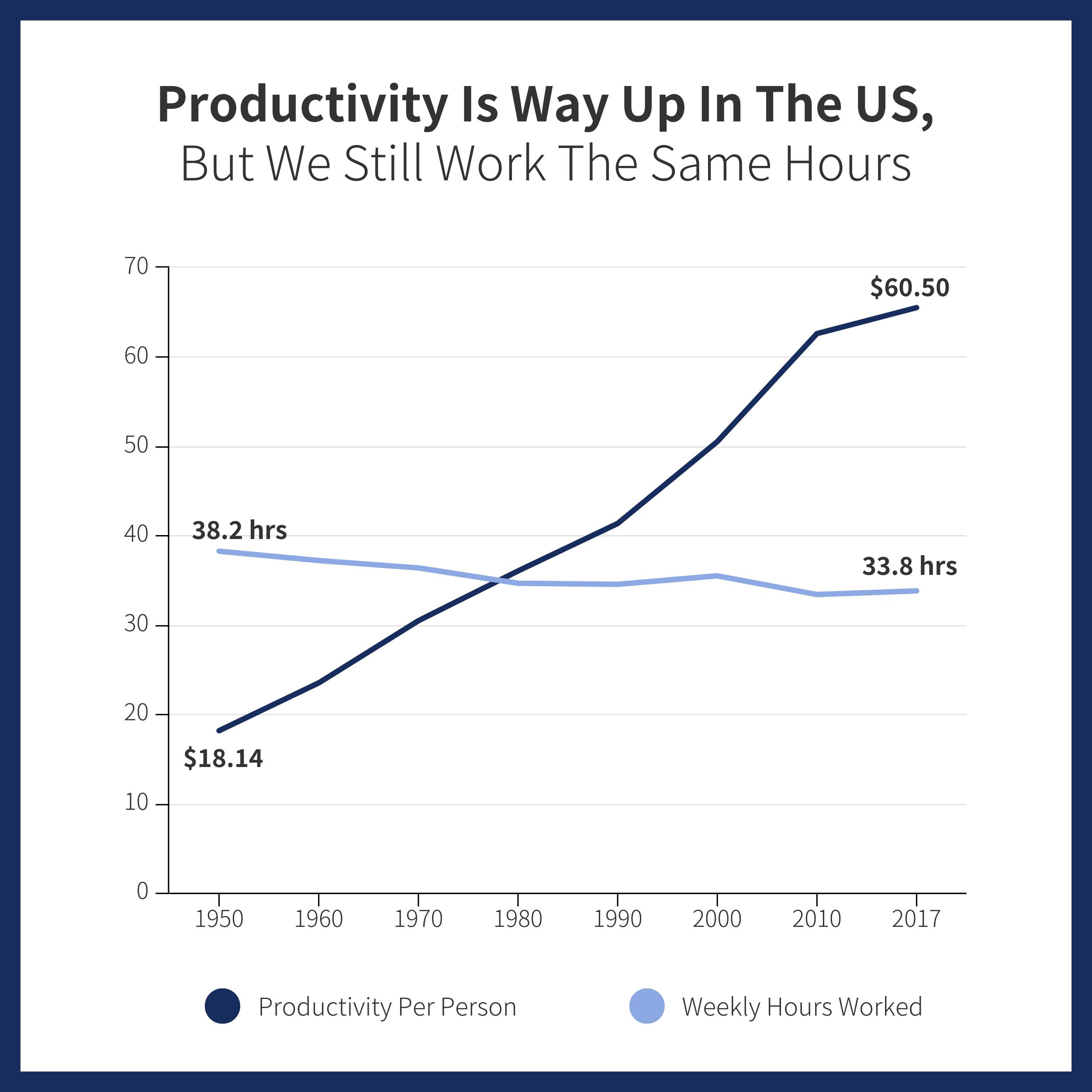 Productivity Data Story