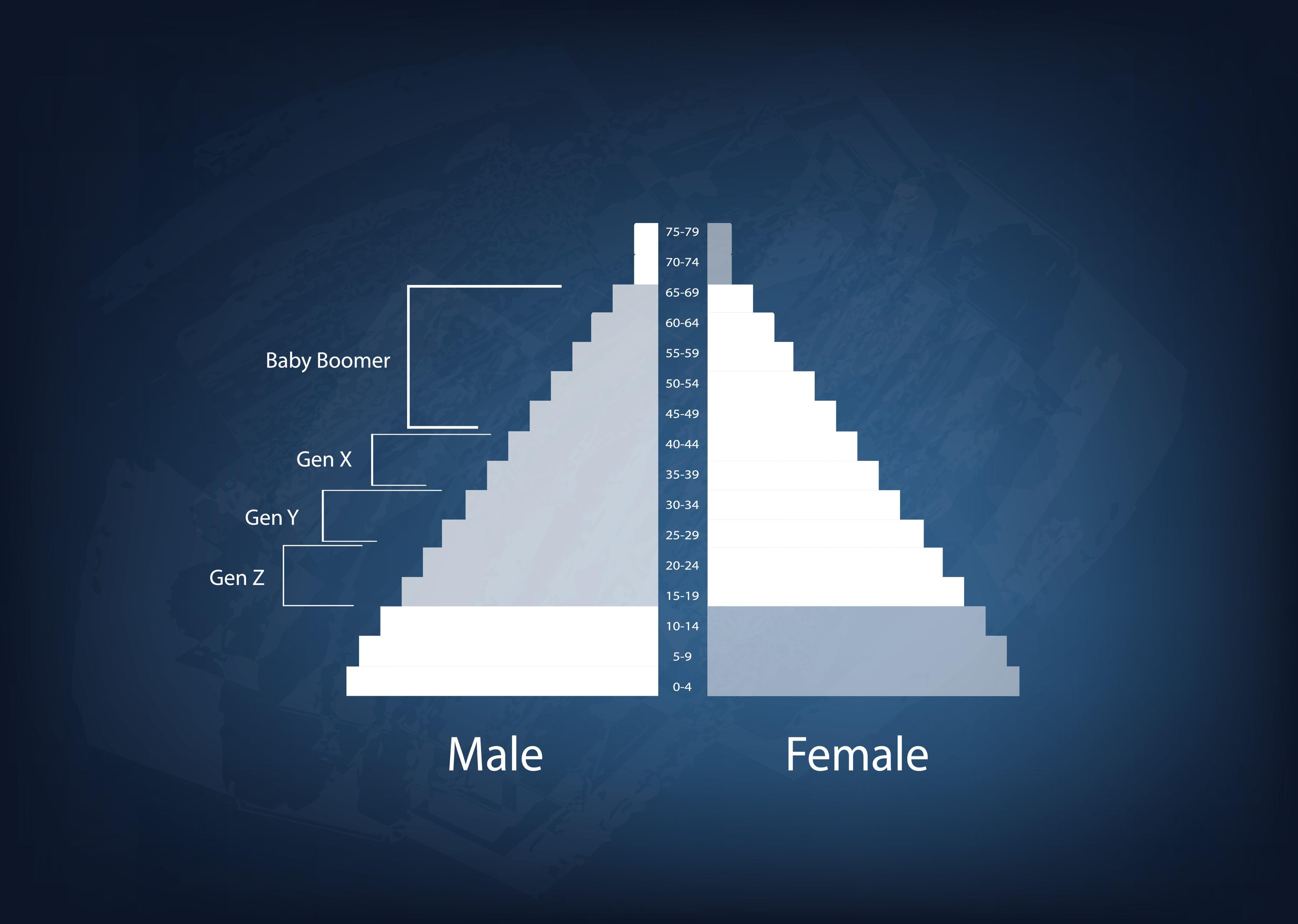 Pyramid Chart National Geographic Population Pyramid