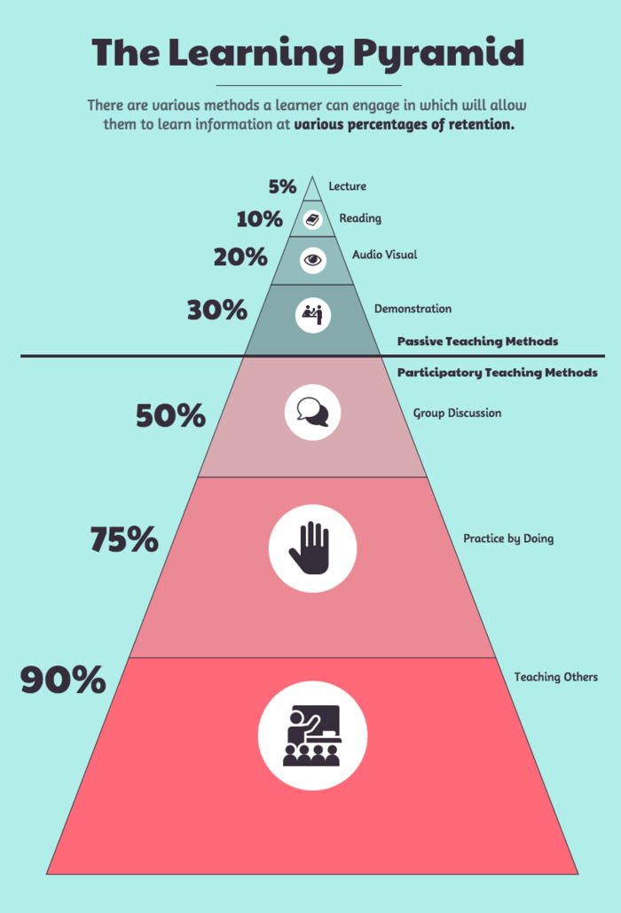 Pyramid Chart Template Learning Infographic