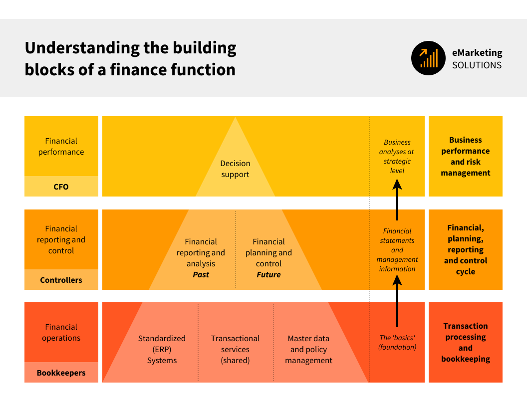 Pyramid Chart Template Finance Function Building Blocks Infographic