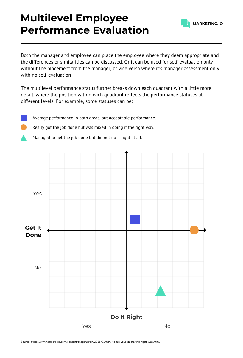 Simple Multilevel Employee Performance Evaluation Infographic Template