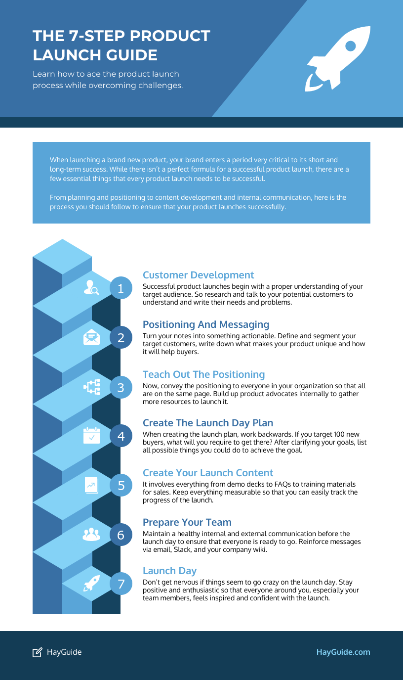 Product Infographic 7 Step Product Launch
