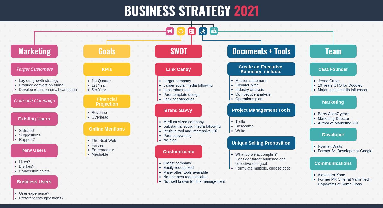 Strategy Infographic Business Strategy 2021 Mindmap